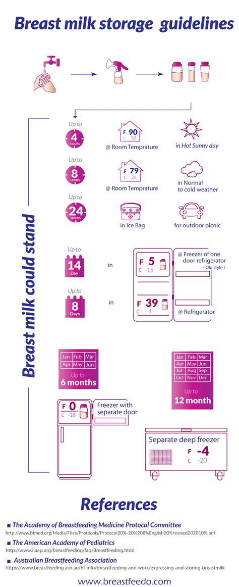 Breast Milk Storage Guidelines Infographic Happy Human