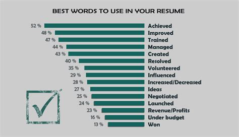Words To Use In Your Resume by 15 Best And Worst Words To Use In Your Resume Impressive