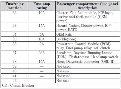 lay   taurus fuse panel solved fixya