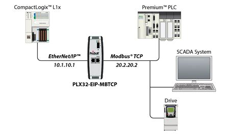 EtherNet/IP to Modbus TCP/IP Communications Gateway ...