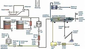 Verarbeitung Von Gipsplatten : verarbeitung von lschlamm mit flottweg industriezentrifugen ~ Lizthompson.info Haus und Dekorationen