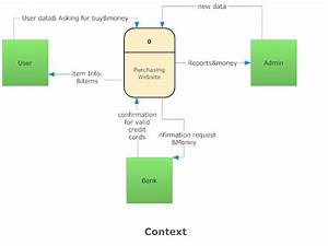 Data Flow Diagram Dfd  For A Purchasing Website
