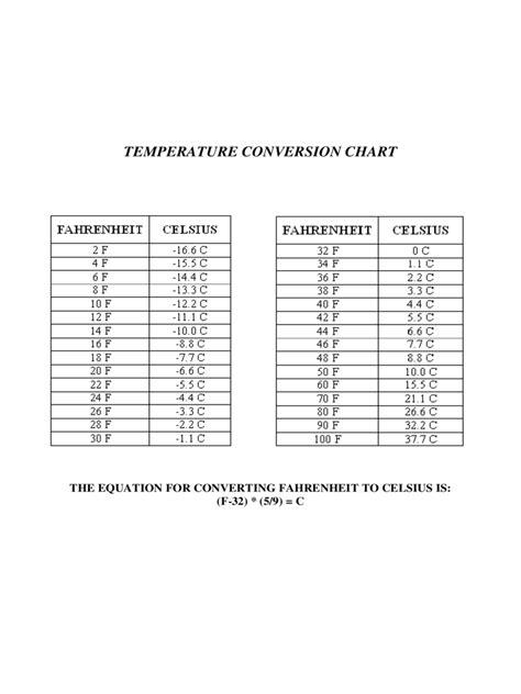 2020 Temperature Conversion Chart - Fillable, Printable ...