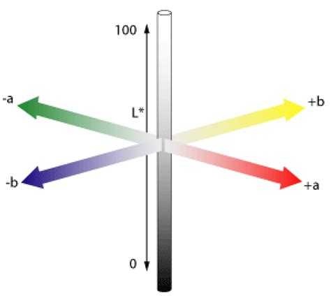 graphical representation of the cie l a b colorspace l light is