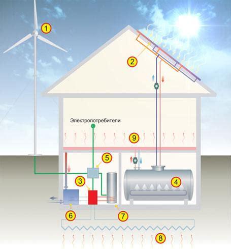 Примеры использования энергии Солнца на Земле. Солнечные электростанции. Солнечная энергетика