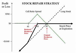 Stock Repair Strategy : Options Trading Research