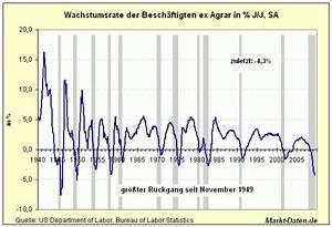 Jährliche Wachstumsrate Berechnen : markt daten blog tageschart ~ Themetempest.com Abrechnung