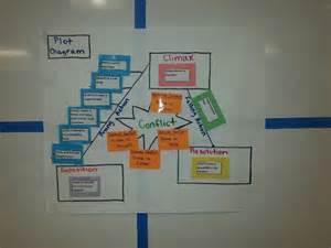 6th-Grade Plot Diagram