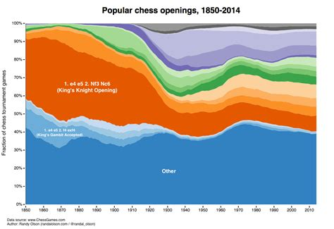 The Evolution Of Chess Openings And Why Gifs Make For Bad