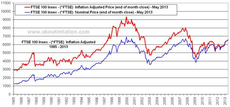 ftse   inflation  inflation