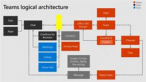 A Glimpse At The Architecture Of Microsoft Teams