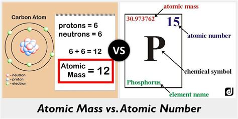 Difference Between Atomic Mass And Atomic Number