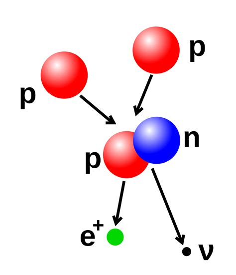 Atom Proton by Where S All The Antimatter