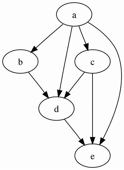 Graph Directed Acyclic Wikipedia Svg Tred Example