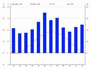 Klima Deutschland  Klimatabellen  Temperaturen Und