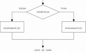 What Is A Null Error In Code Execution