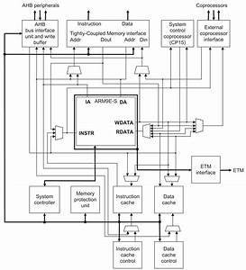 C Arm Block Diagram