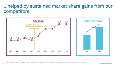 Charles Schwab (SCHW) Spring Business Update - Slideshow ...