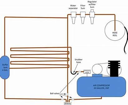 Compressor Air Garage Layout Setup Line Plumbing