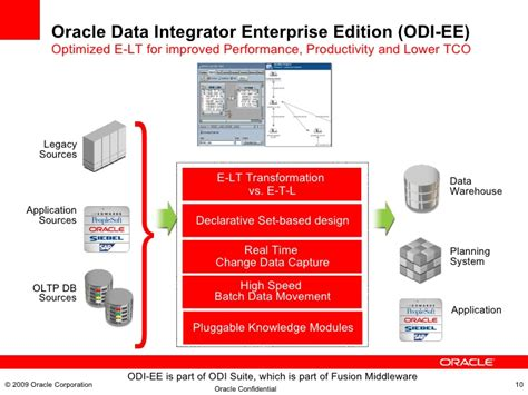 Fusion Middleware Oracle Data Integrator