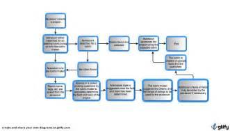 Flow Chart Templates Microsoft Word