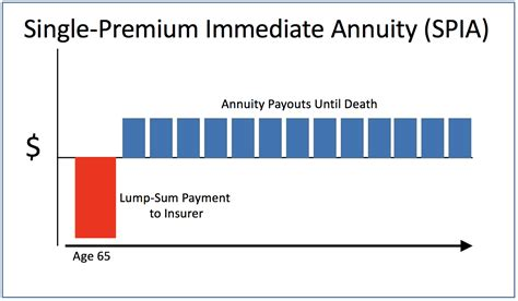 income annuities   deferred seeking alpha
