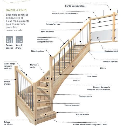 composition et vocabulaire de l escalier escaliers magnin
