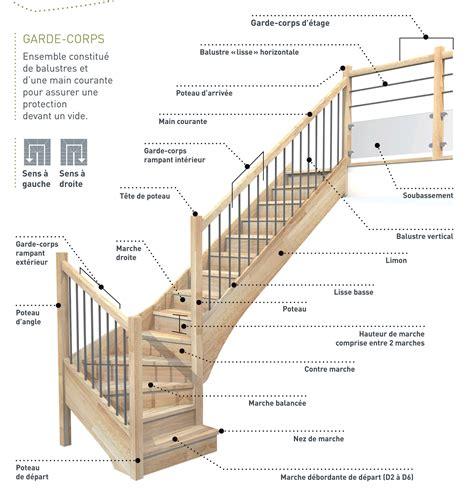 Composition Et Vocabulaire De L'escalier  Escaliers Magnin