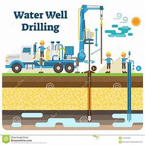 Water Well Drilling Vector Illustration Diagram With Drilling Process  Machinery Equipment And