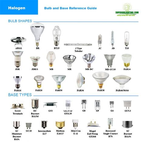 Light Bulb Types Reference