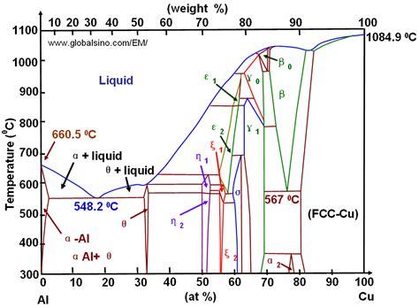 equilibrium phase diagram explained 28 images chapter