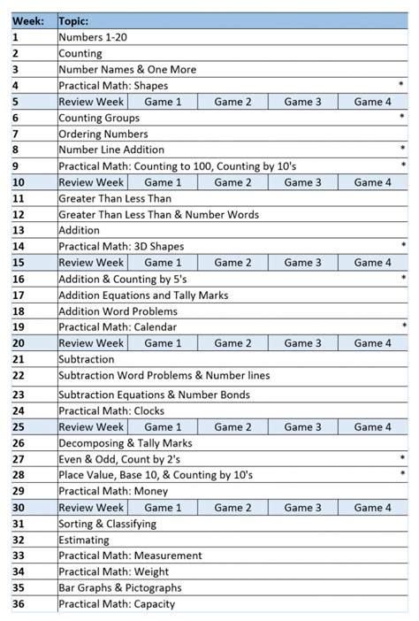 complete kindergarten math curriculum 652 | CurriculumOverview 691x1024