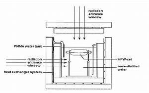 Schematic Diagram Of The Portable Water Calorimeter Of The