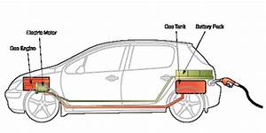 The Structure Of An Hybrid Electric Vehicle  19