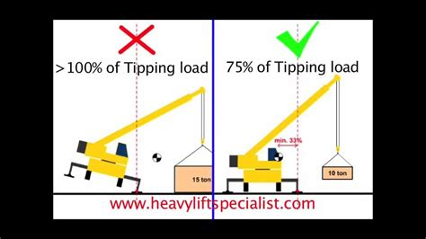 animation crane stability tipping load    tipping