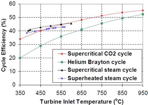 Supercritical Co2 Cycles   Turbomachinery Blog
