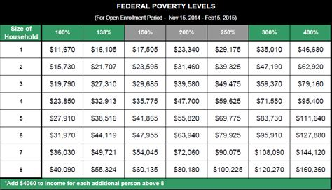 federal poverty line table obamacare ppaca