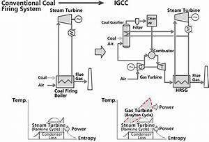 Integrated Coal Gasification Combined Cycle  Igcc  Power Plants