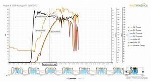 Kaco Inverter Monitoring