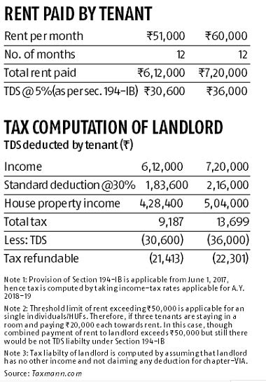 Paying Income Tax On Rental Property - Property Walls