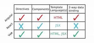 Front-end Javascript Frameworks