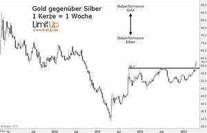 Warum Läuft Silber An : was ist mit silber passiert warum steigt es nicht godmodetrader ~ Avissmed.com Haus und Dekorationen