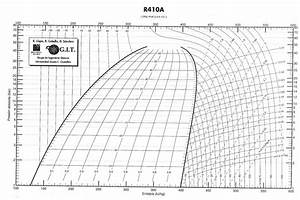 Diagrama De Mollier R22 Pdf