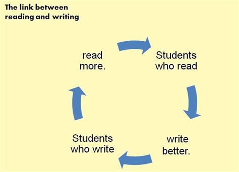 Languageeducation [licensed For Noncommercial Use Only]  Writing In Response To Reading
