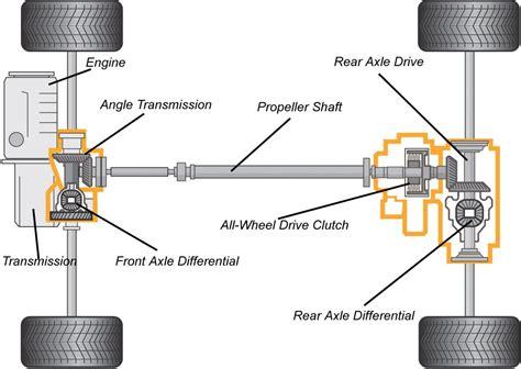 Car Layout Types