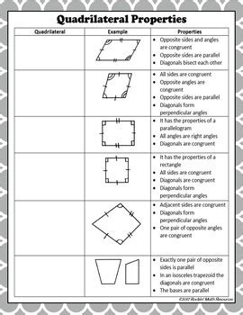 Quadrilateral Bundle  Characteristics Of Quadrilaterals Bundle Tpt