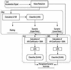 Block Diagram Of The Proposed Recognition Scheme  A A
