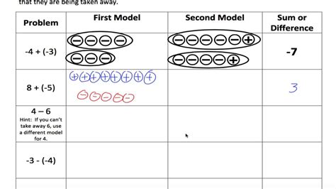 modeling adding and subtracting integers on a number line