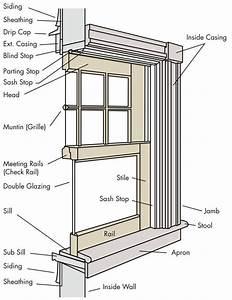 Anatomy Of Palladian Window