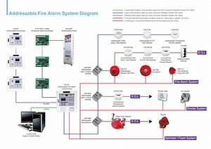 Addressable Fire Alarm System In Vadodara  Baroda